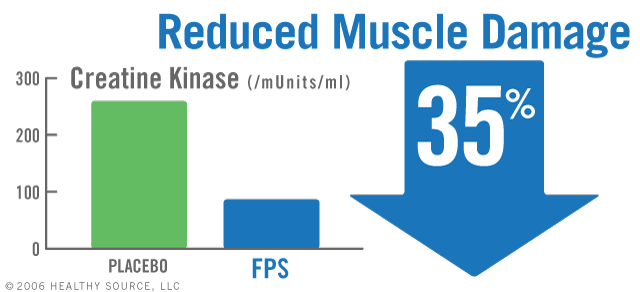 Mean creatine kinase significantly less with 600 mg PS was 98.1 U/L and 300 mg PS was 87,7 U/L, compared to placebo at 247.8 U/L.