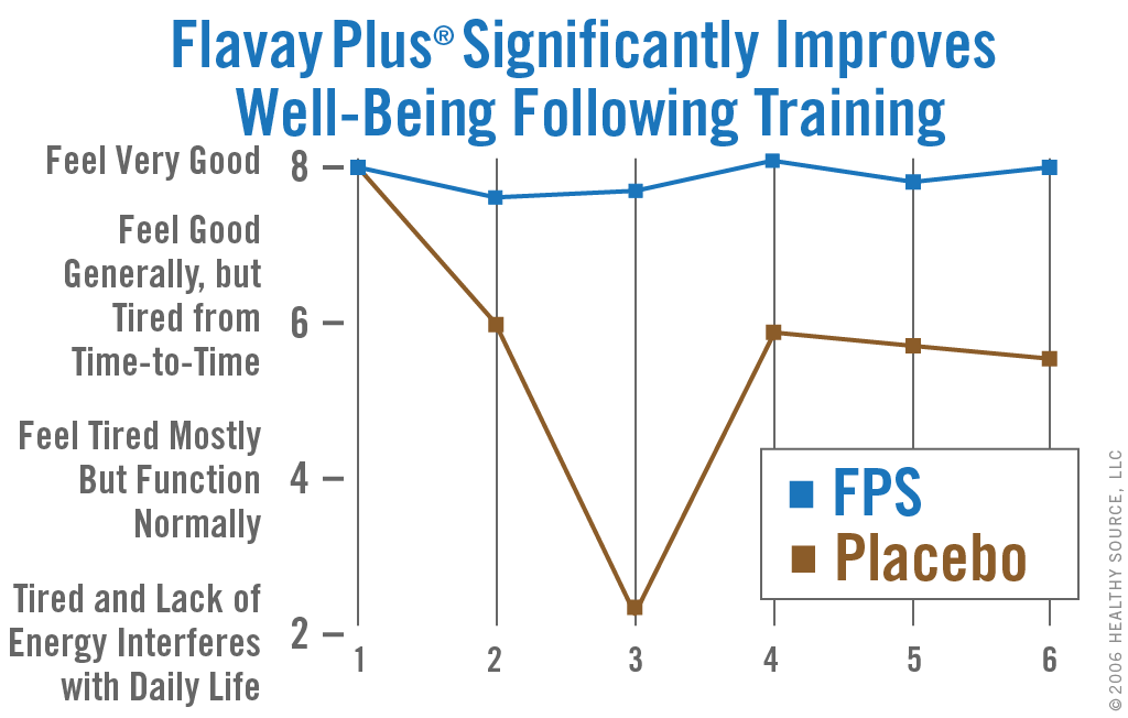 Chart of phosphatidylserine in Flavay Plus results in a measurably better perception of well-being after exercise.