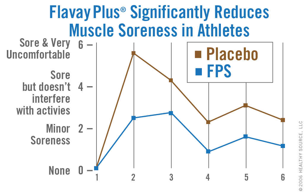 Chart shows phosphatidylserine in Flavay Plus can significantly improve muscle soreness in weight-training athletes.