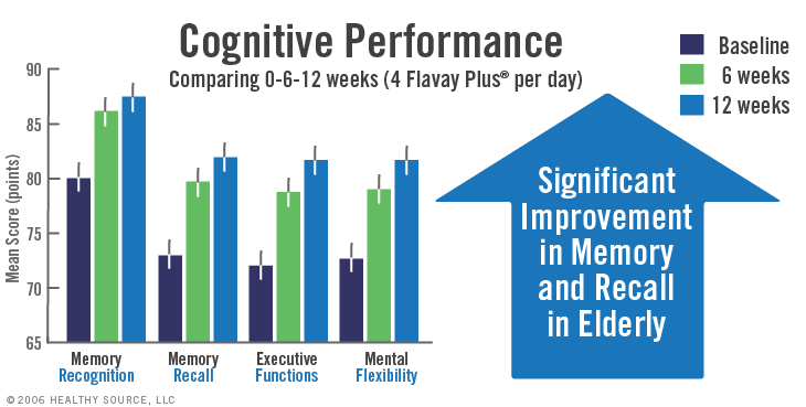 Chart: Cognitive performance comparing 0, 6 and 12 weeks of 300 mg phosphatidylserine (4 Flavay Plus per day). Improvement increased following 12 weeks. Memory recognition, memory recall, executive functions, mental flexibility. Significant improvement in memory and recall in elderly.