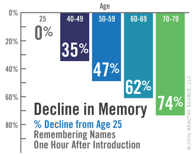 Chart: Decline in Memory: percentage decline from age 25, remembering names one hour after introduction. Age 25 is 0 percent. Ages 40 to 49 is 35 percent. Ages 50 to 59 is 47 percent. Ages 60 to 69 is 62 percent. Ages 70 to 79 is 74 percent.