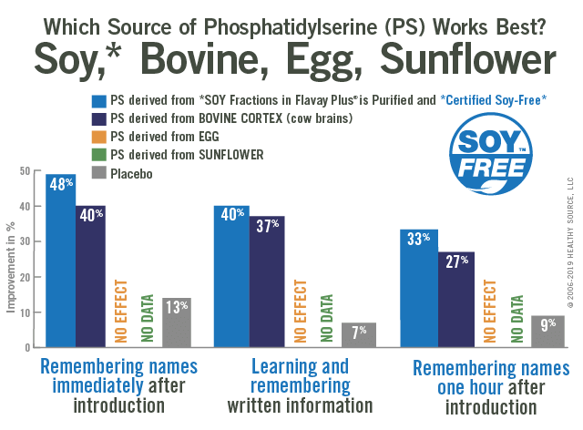 Chart: Phosphatidylserine derived from soy compared to bovine. Remembering names immediately after introduction: 48% soy ps, 40% bovine ps, 13% placebo. Learning and remembering written information: 40% soy ps, 37% bovine ps, 7% placebo. Remembering names one hour after introduction: 33% soy ps, 27% bovine ps, 9% placebo.