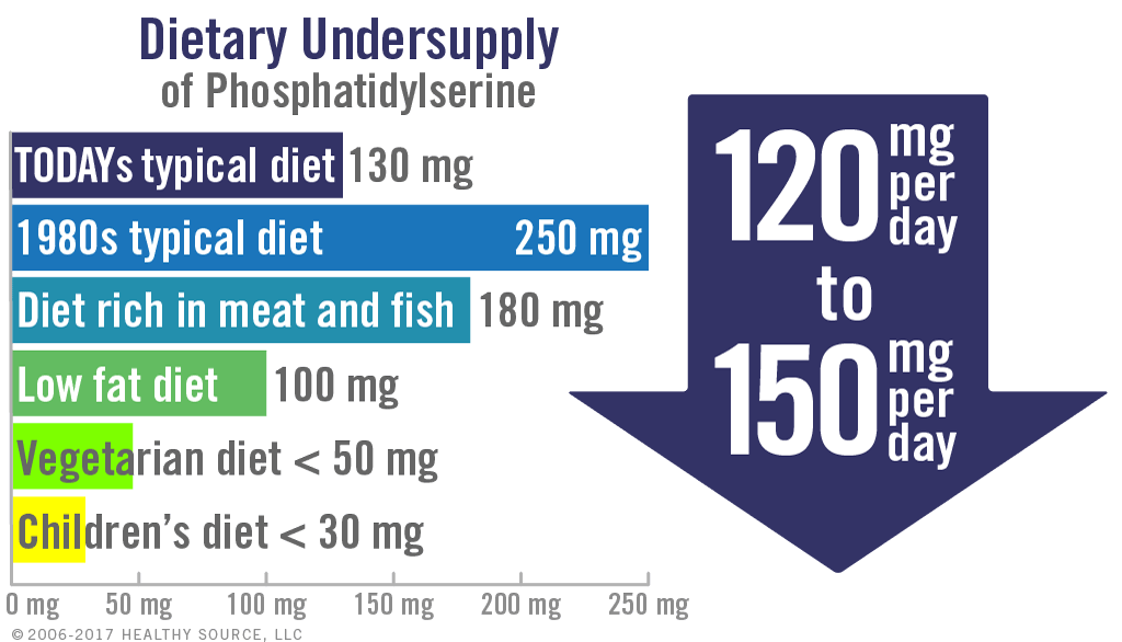 Dietary Undersupply of Phosphatidylserine. Chart of changes in phosphatidylserine consumption: Today's typical diet: 130 mg; 1980s typical diet: 250 mg; Diet rich in meat and fish: 180 mg; Low fat diet: 100 mg; Vegetarian diet: less than 50 mg; Children's diet: less than 30mg. Conclusion: Modern low-fat and low-cholesterol diets lack up to 150 mg per day of dietary phosphatidylserine.