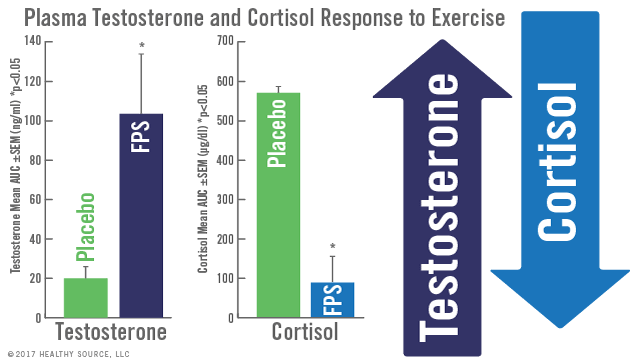 Chart of phosphatidylserine supplementation shows phosphatidylserine inhibits stress- induced and exercise-induced increases in cortisol.