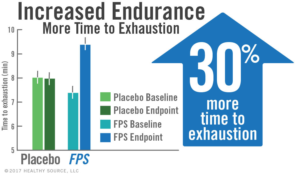 Chart shows phosphatidylserine in Flavay Plus can significantly increase time to exhaustion, up to 30 percent more time in cycling exercise.