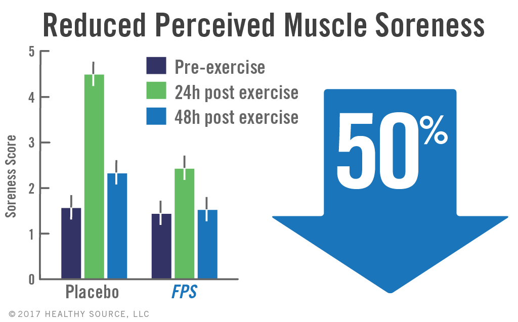 Chart shows phosphatidylserine in Flavay Plus can significantly improve muscle soreness in athletes.