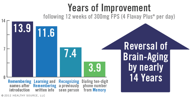 Chart: Years of improvement following 12 weeks of 300 mg of phosphatidylserine in Flavay Plus per day. 13.9 Years: Remembering names after introduction. 11.6 Years: Learning and Remembering written information. 7.4 Years: Recognizing a previously seen person. 3.9 Years: Dialing a ten-digit phone number from Memory.